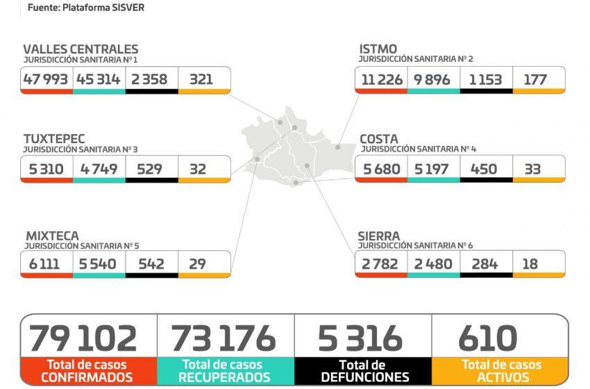 Desciende a 610 los casos activos de COVID-19 en Oaxaca: SSO