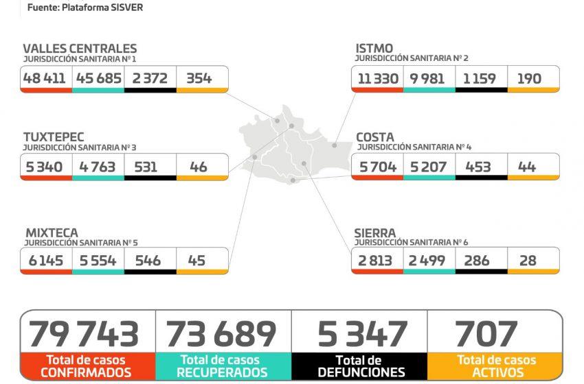 Disminuye el promedio de ocupación hospitalaria por COVID-19,  la pandemia sigue activa