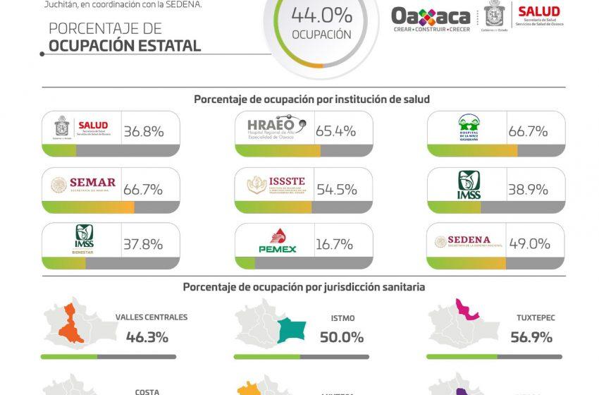 Reportan los SSO, 848 casos activos de COVID-19 en 125 municipios de la entidad